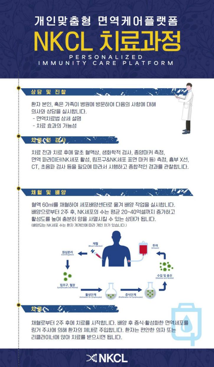NKCL 치료과정.jpg